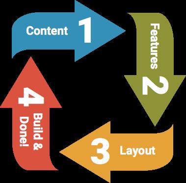inGeorgetown Web Design Studio - Simply Affordable Websites Design Process